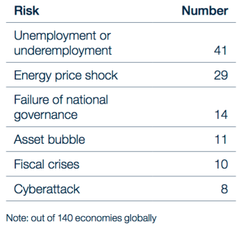 Number of Economies in which a Risk Appears as the Risk of Highest Concern for Doing Business