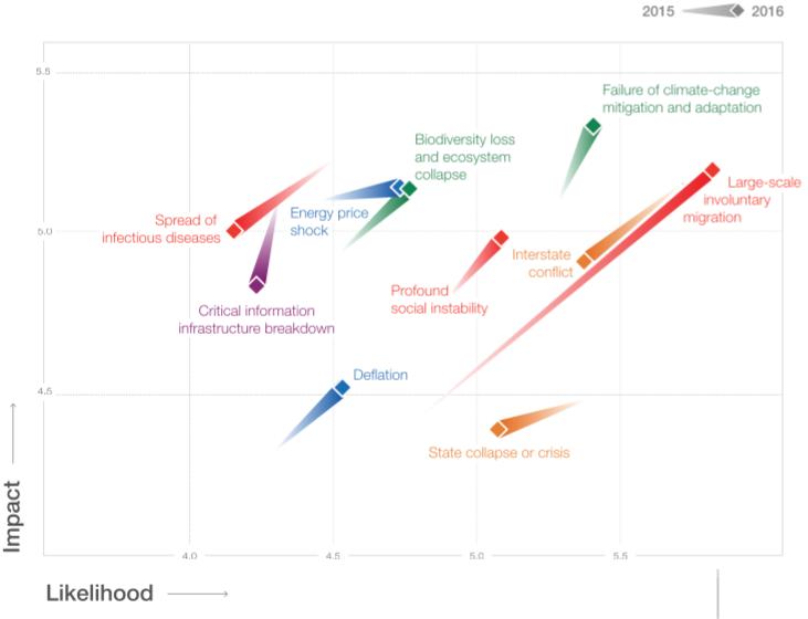 evolución-riesgos-globales