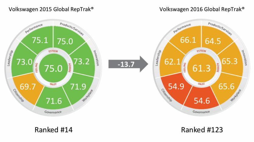 Volkswagen-Reputación