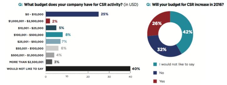csr-budget