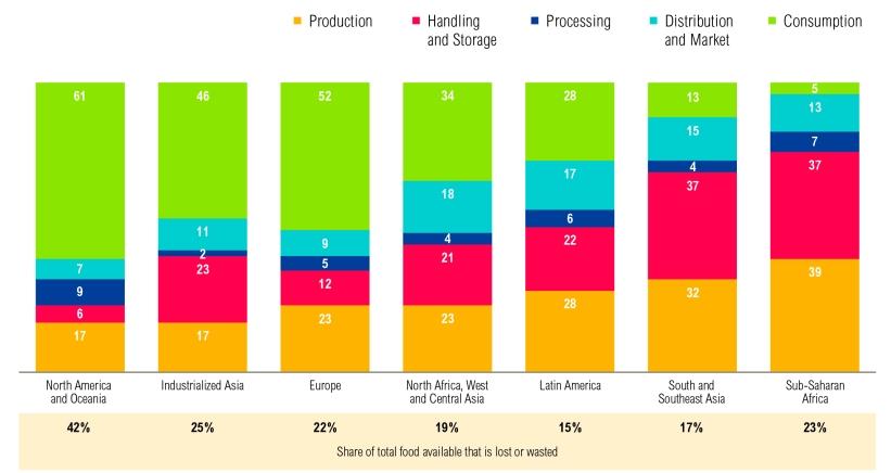desperdicio-alimentario-según-geografía